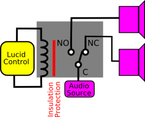 "USB Relay Module - Switch</a></p> <p>The very strong insulation level and protection of the USB Relay Module protects the connected host computer to a maximum because the controlled signals are completely separated from the Relay Controller circuit. The drawing shows the relay included in the LucidControl Relay Module where the galvanic insulation is highlighted by the red line. This border represents the protection and separation of the host computer and the signal controlled by the Relay Module.</p> <p>In contradiction to the other USB Digital Output Modules, the Relay Module is able to toggle between two signals which means that it is able to select one out of two signals and e.g. allows to connect two signals to a loudspeaker alternatively. While the other modules have 2 contacts per channel, the USB Relay Module has 3 – one for off state and one for on state. When the relay is switched off, the audio source, which is connected to the common contact ""C"" of the SPDT relay, is switched to the normally closed contact ""NC"". When the relay is switched on ""C"" is connected with normally open contact ""NO"".</p> <p>Advantages come always with disadvantages and the Relay Module should not be used for cyclic switching. The Lifetime of mechanical switches is limited by their switching cycles. Because of this the pulse-width-modulation mode is not supported by the Relay Module.</p> <p>This was a brief overview on the Relay Module. For further information feel free to visit our website, where the USB Relay Module and the other devices of the LucidControl USB IO Module Series are documented in detail.</p> </div><footer class="
