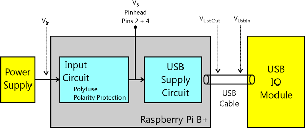 Schematic Power Supply of Raspberry Pi