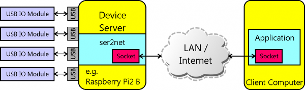 Network Device Server and Client Computer