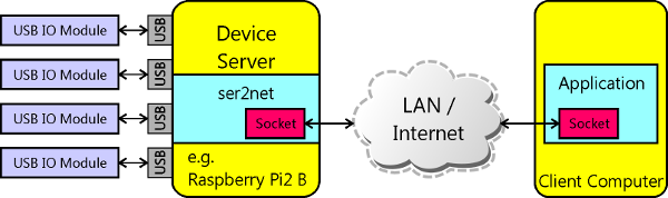 Remote Io Network Device Server and Client Computer