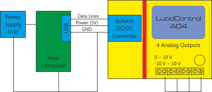Galvanically Isolated USB IO Module
