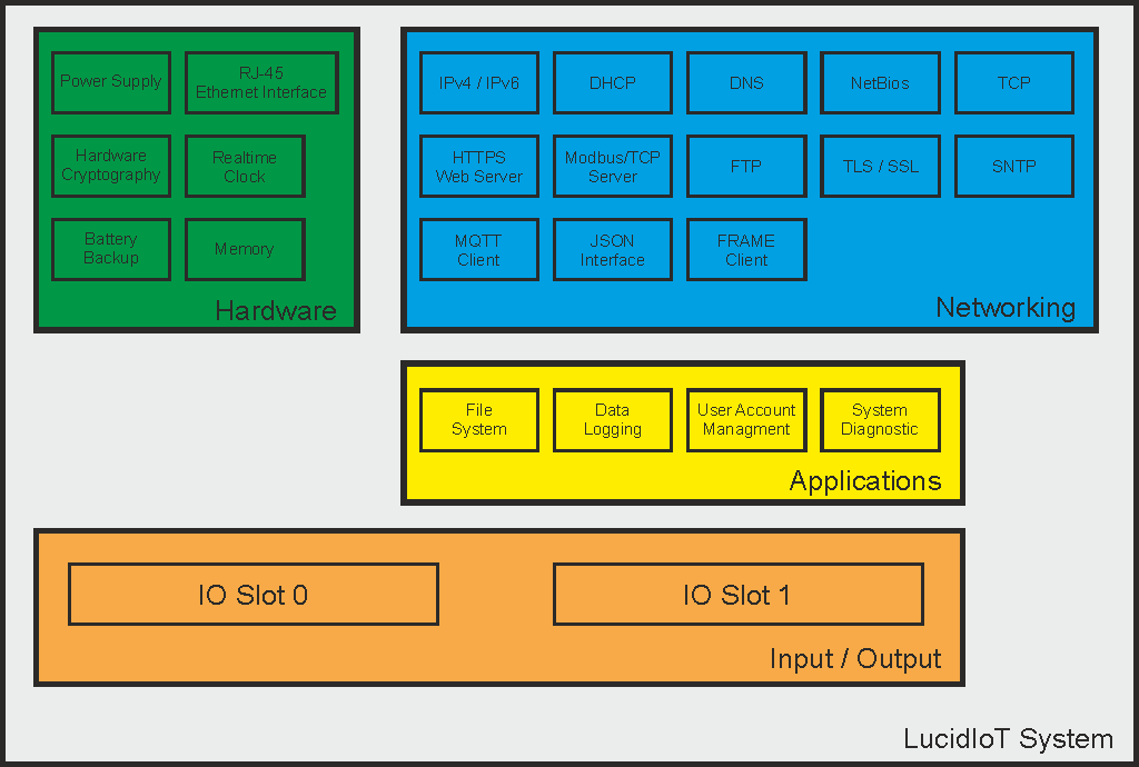 LucidIoT 16 Channel IoT Controller Function Blocks